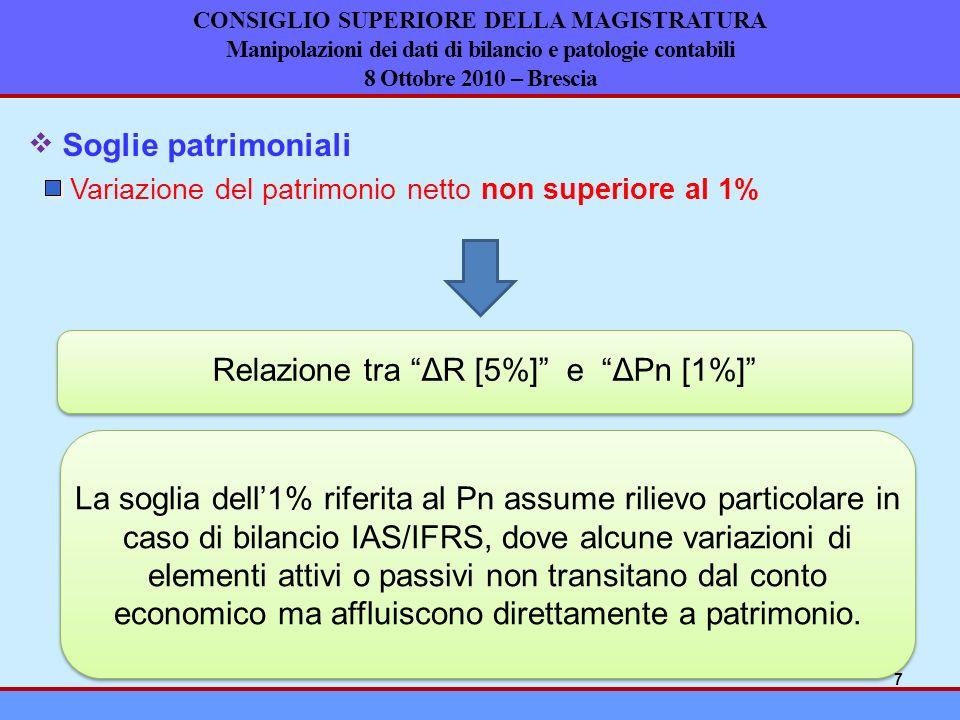 Relazione tra ΔR [5%] e ΔPn [1%]